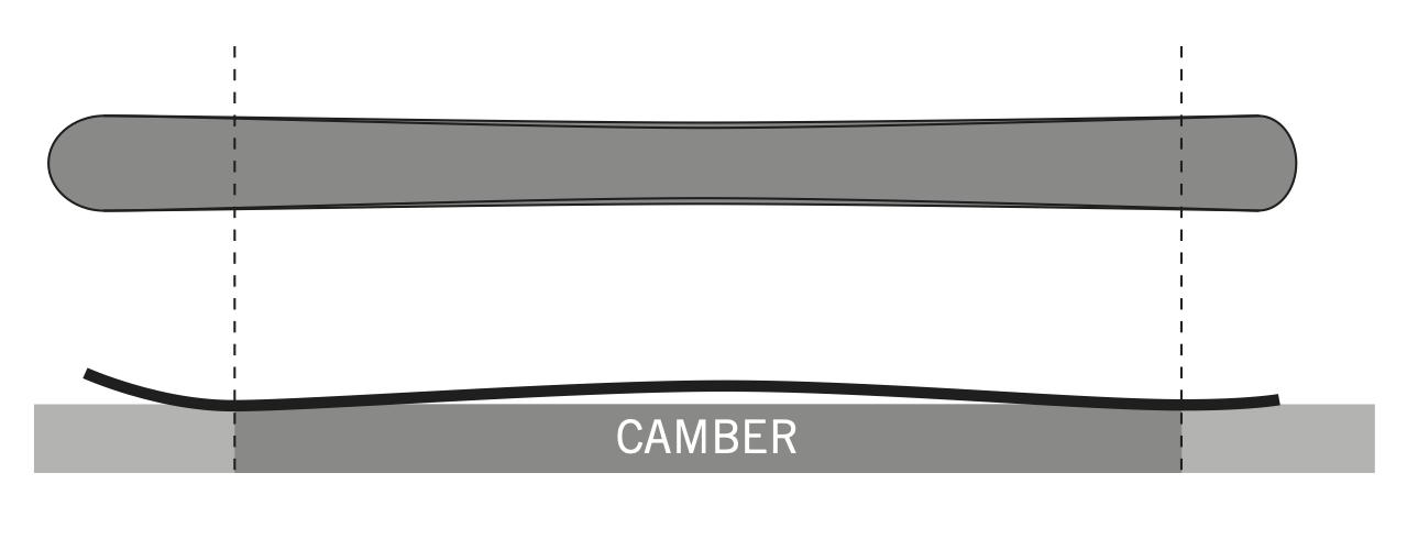 Grafik Camber